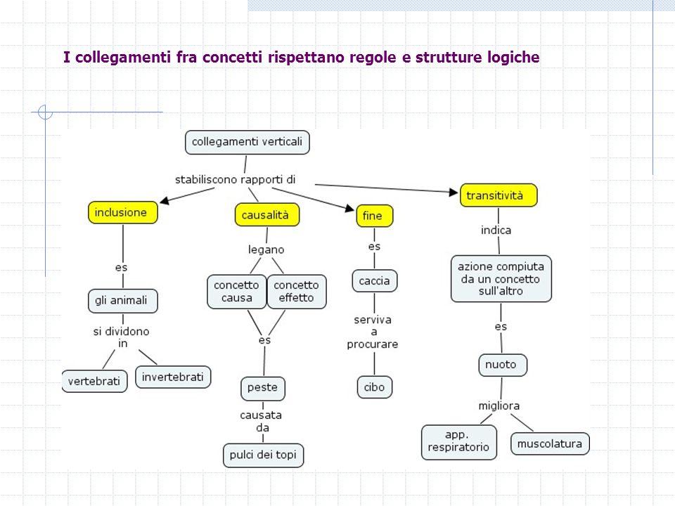 I collegamenti fra concetti rispettano regole e strutture logiche