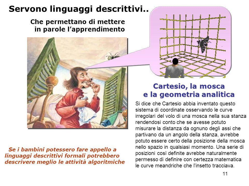 11 Servono linguaggi descrittivi.. Che permettano di mettere in parole lapprendimento Cartesio, la mosca e la geometria analitica Se i bambini potesse