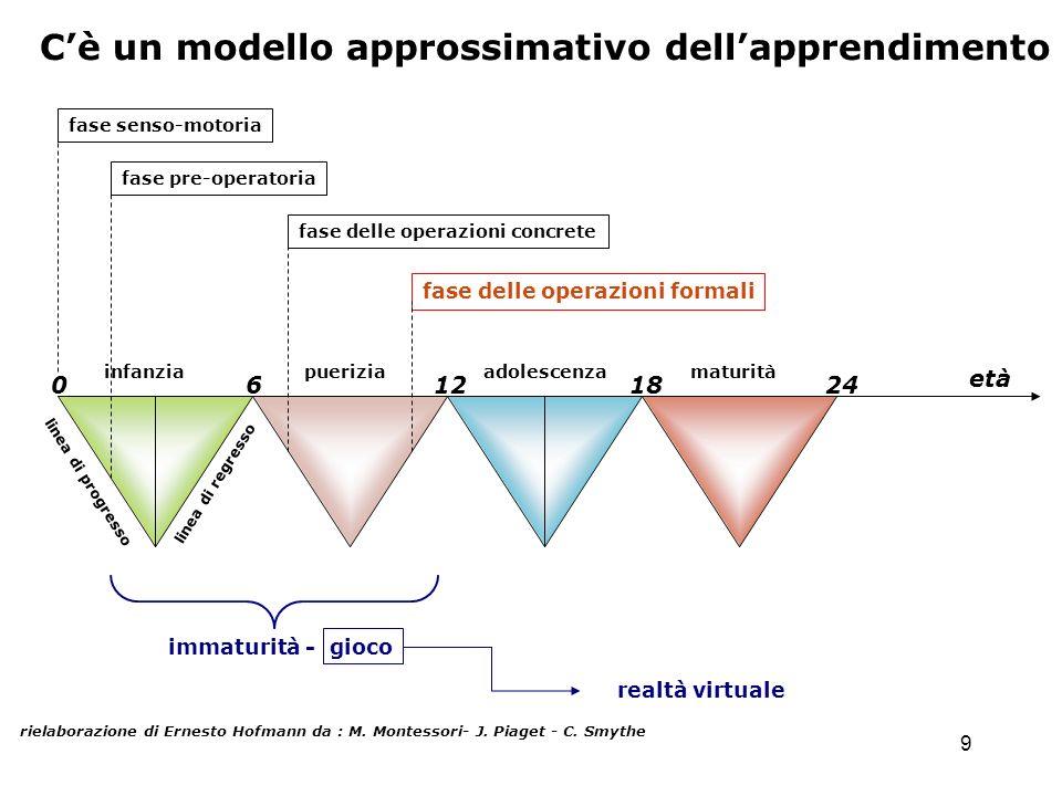 9 Cè un modello approssimativo dellapprendimento rielaborazione di Ernesto Hofmann da : M. Montessori- J. Piaget - C. Smythe 0 6 12 18 24 infanzia pue