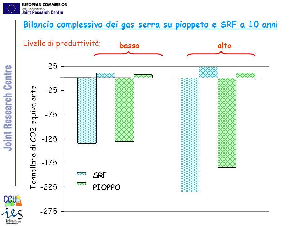 Bilancio complessivo dei gas serra su pioppeto e SRF a 10 anni Livello di produttività: bassoalto