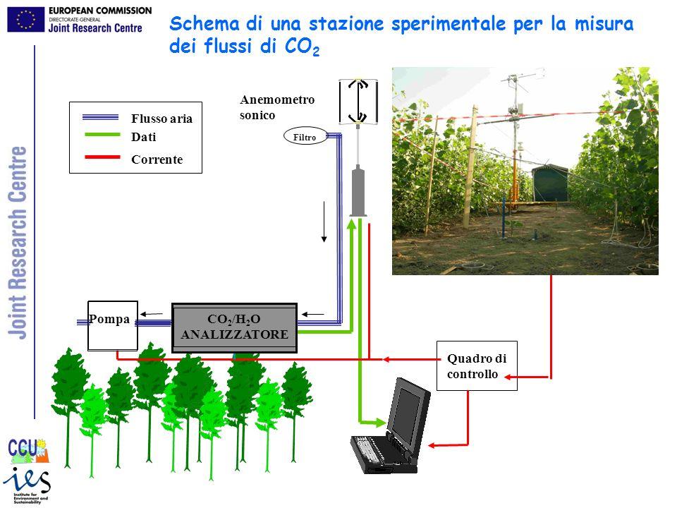Pompa Quadro di controllo Anemometro sonico Linea elettrica Flusso aria Dati Corrente CO 2 /H 2 O ANALIZZATORE Filtro Schema di una stazione speriment