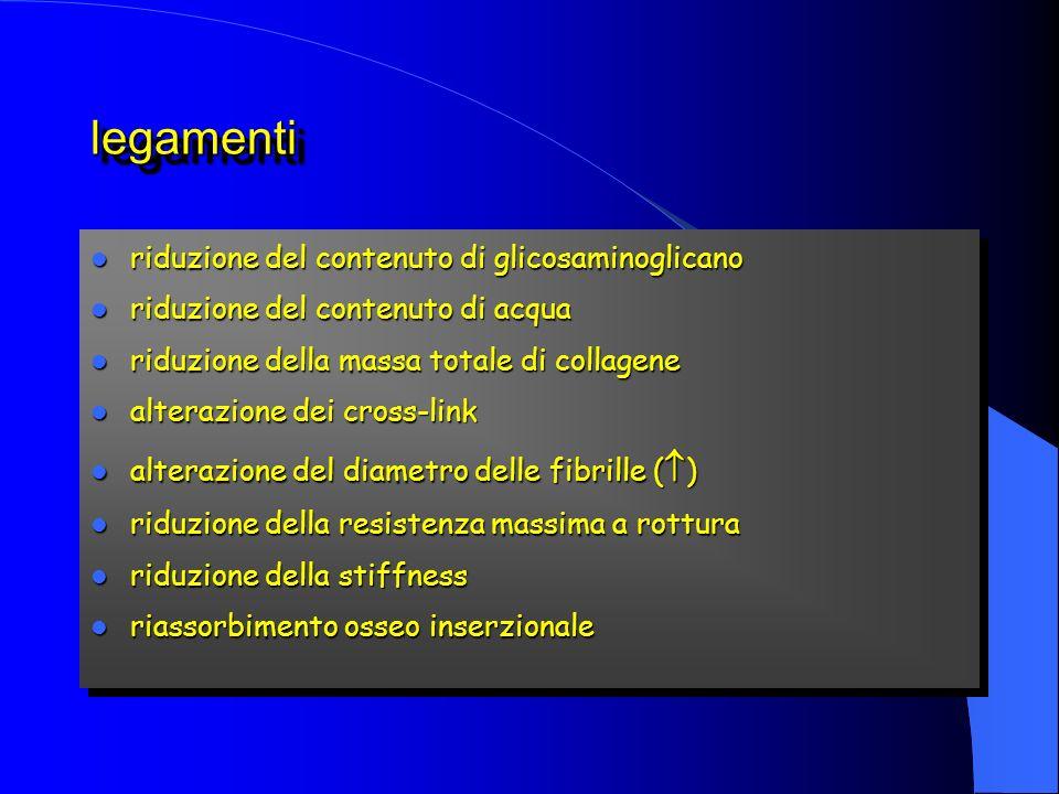 legamentilegamenti riduzione del contenuto di glicosaminoglicano riduzione del contenuto di glicosaminoglicano riduzione del contenuto di acqua riduzi