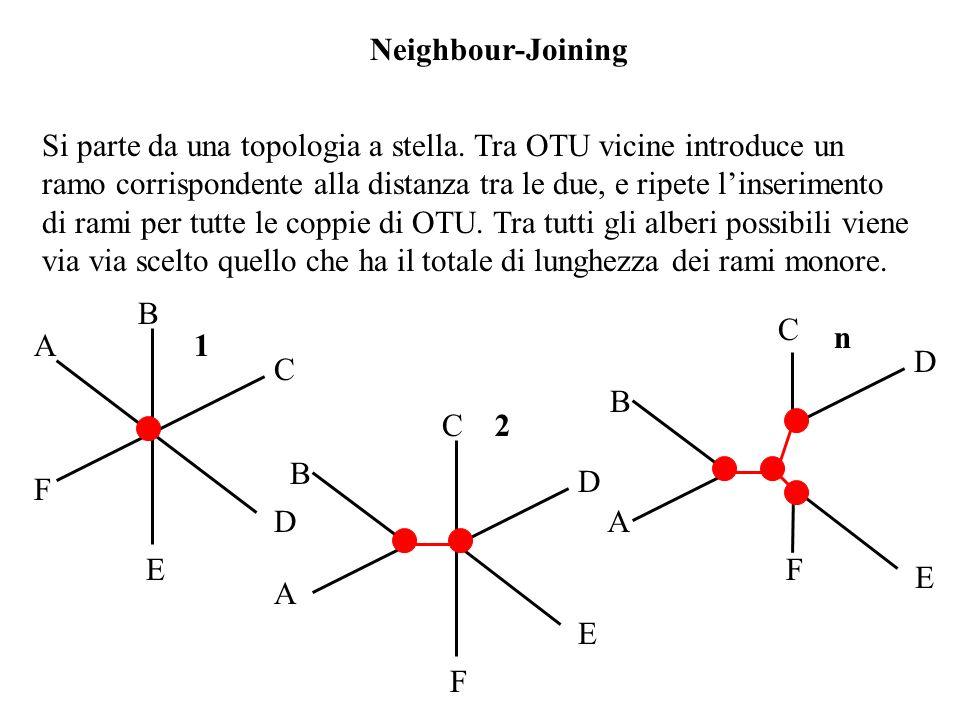Neighbour-Joining Si parte da una topologia a stella. Tra OTU vicine introduce un ramo corrispondente alla distanza tra le due, e ripete linserimento