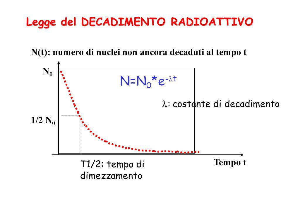 Legge del DECADIMENTO RADIOATTIVO N(t): numero di nuclei non ancora decaduti al tempo t 1/2 N 0 N0N0 T1/2: tempo di dimezzamento Tempo t N=N 0 *e - t : costante di decadimento