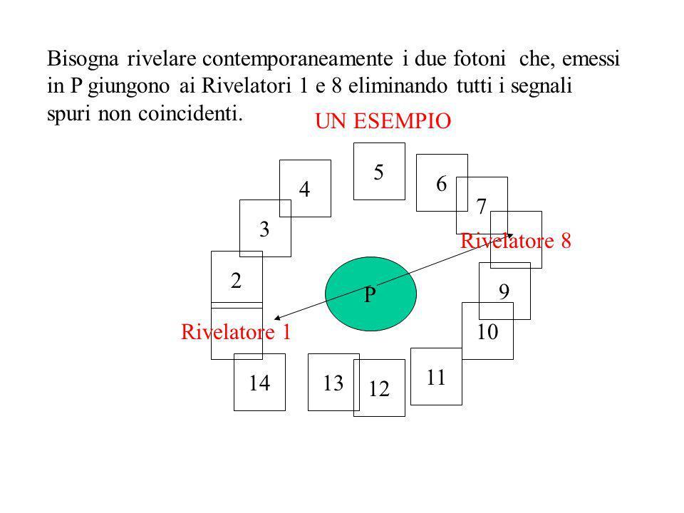 Bisogna rivelare contemporaneamente i due fotoni che, emessi in P giungono ai Rivelatori 1 e 8 eliminando tutti i segnali spuri non coincidenti. P Riv