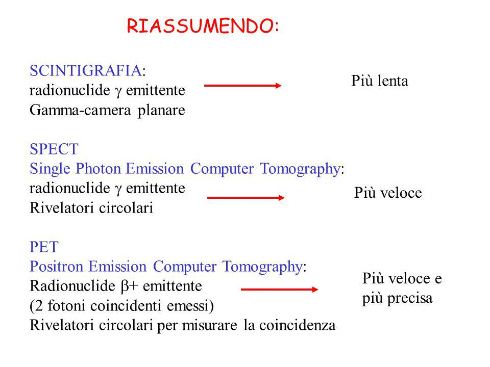 RIASSUMENDO: SCINTIGRAFIA: radionuclide emittente Gamma-camera planare SPECT Single Photon Emission Computer Tomography: radionuclide emittente Rivelatori circolari PET Positron Emission Computer Tomography: Radionuclide + emittente (2 fotoni coincidenti emessi) Rivelatori circolari per misurare la coincidenza Più lenta Più veloce Più veloce e più precisa