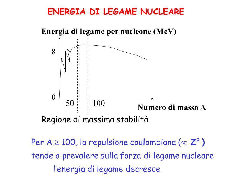 ENERGIA DI LEGAME NUCLEARE Numero di massa A Energia di legame per nucleone (MeV) 8 0 50 Regione di massima stabilità 100 Per A 100, la repulsione coulombiana ( Z 2 ) tende a prevalere sulla forza di legame nucleare lenergia di legame decresce