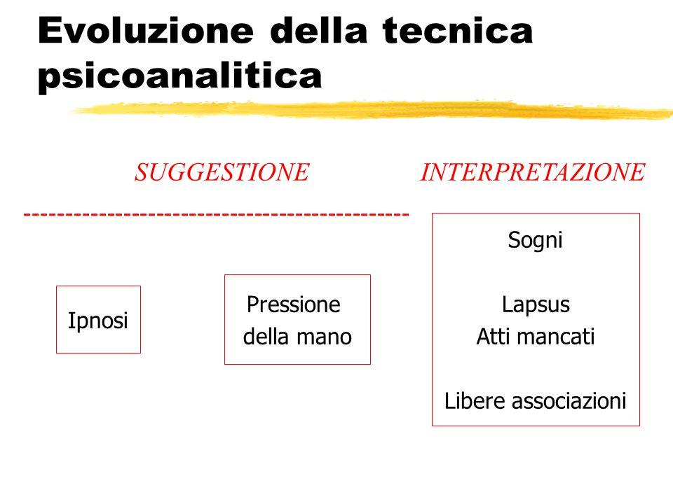 Evoluzione della tecnica psicoanalitica Ipnosi Pressione della mano Sogni Lapsus Atti mancati Libere associazioni INTERPRETAZIONESUGGESTIONE ---------