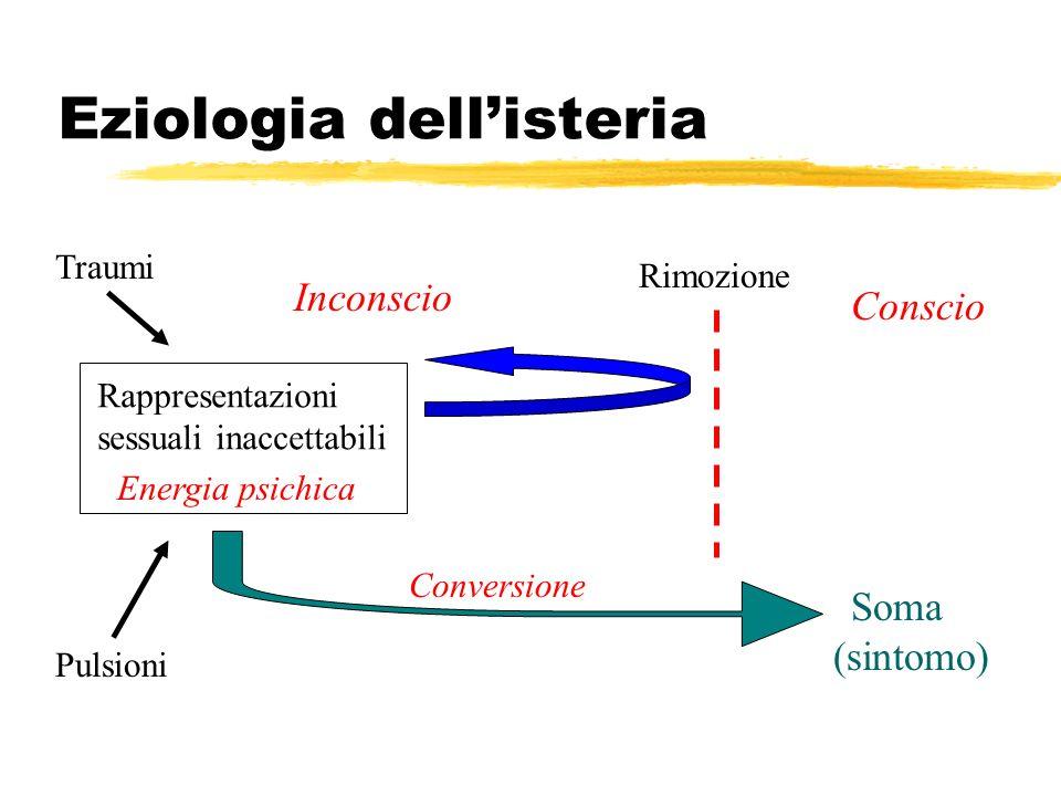 Eziologia dellisteria Rappresentazioni sessuali inaccettabili Conscio Inconscio Energia psichica Soma (sintomo) Conversione Rimozione Traumi Pulsioni