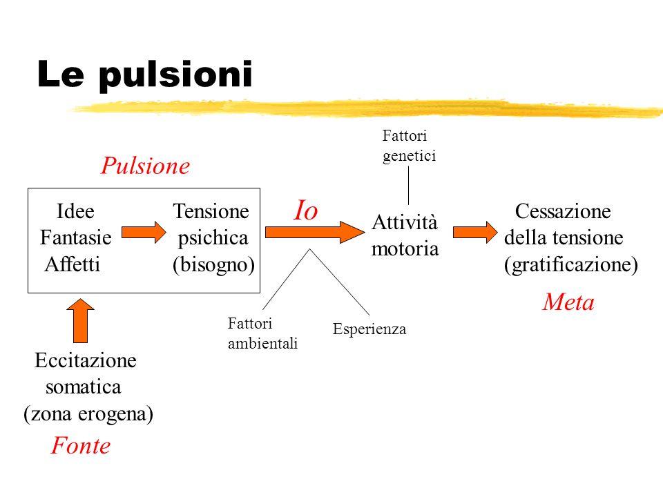 Le pulsioni Idee Fantasie Affetti Tensione psichica (bisogno) Attività motoria Cessazione della tensione (gratificazione) Io Fattori genetici Fattori