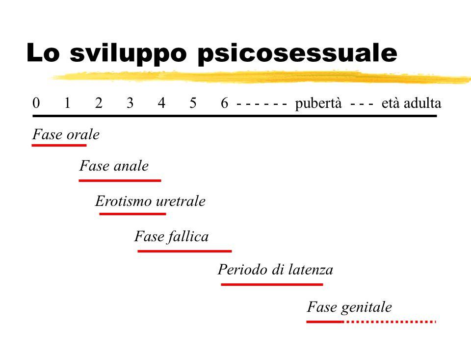 Lo sviluppo psicosessuale 0 1 2 3 4 5 6 - - - - - - pubertà - - - età adulta Fase orale Fase anale Erotismo uretrale Fase fallica Periodo di latenza F