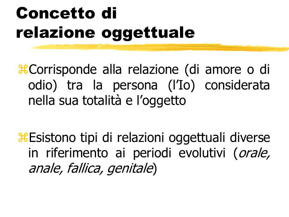 Concetto di relazione oggettuale zCorrisponde alla relazione (di amore o di odio) tra la persona (lIo) considerata nella sua totalità e loggetto zEsis