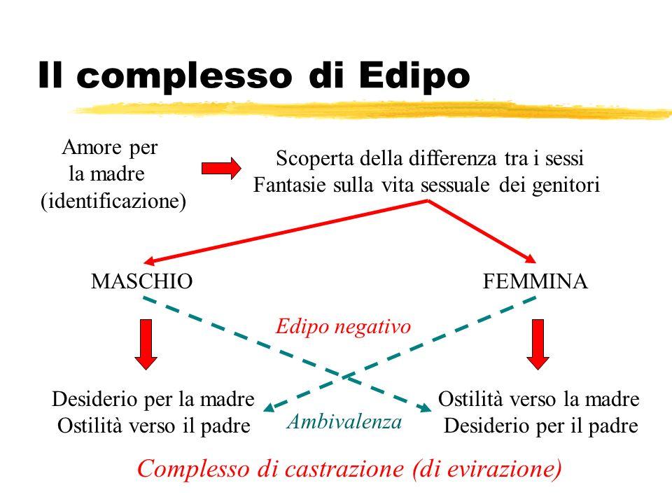 Il complesso di Edipo Amore per la madre (identificazione) Scoperta della differenza tra i sessi Fantasie sulla vita sessuale dei genitori MASCHIOFEMM