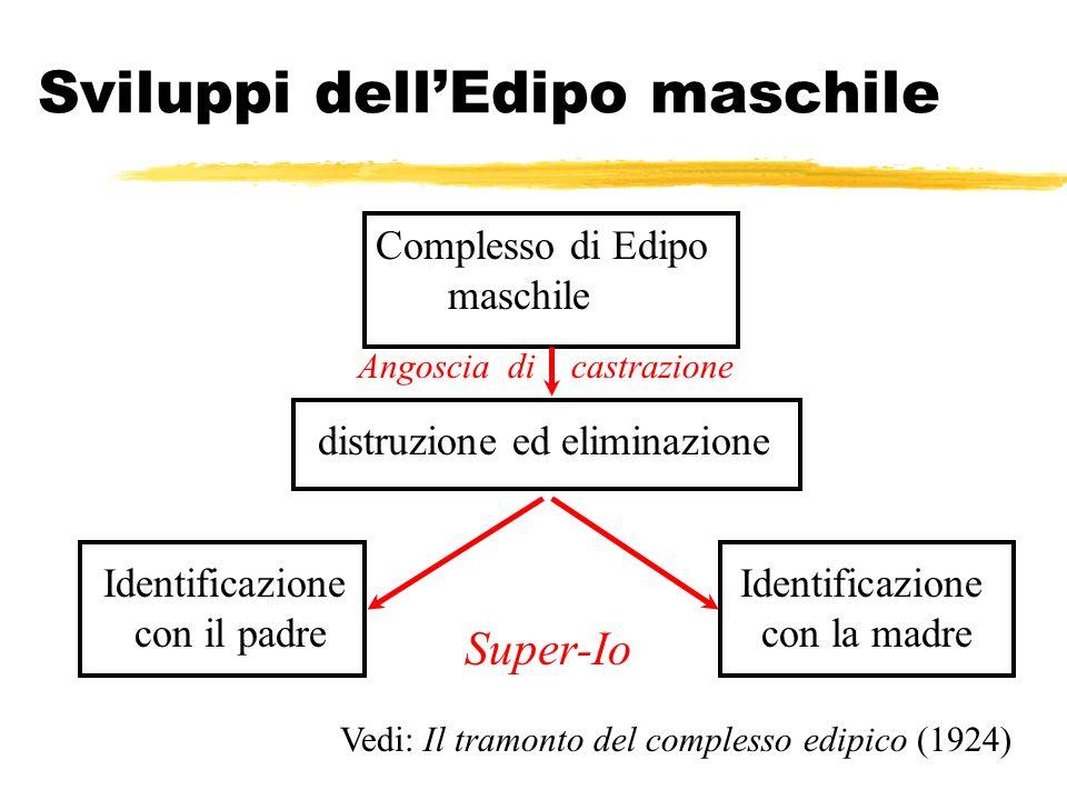Sviluppi dellEdipo maschile Complesso di Edipo maschile Identificazione con il padre distruzione ed eliminazione Identificazione con la madre Vedi: Il