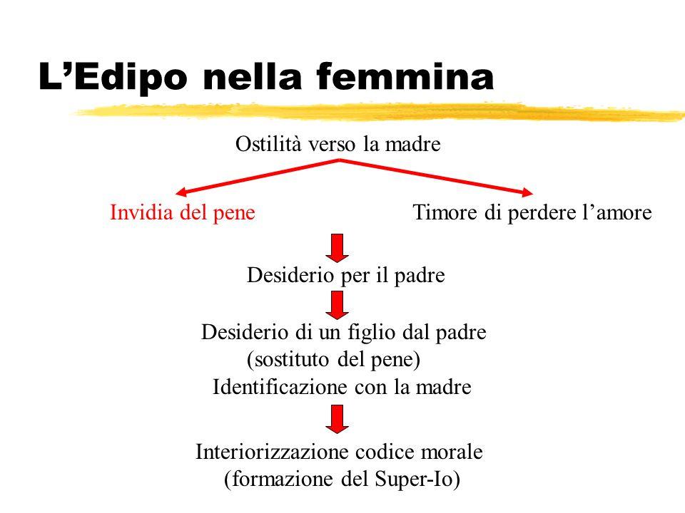 LEdipo nella femmina Ostilità verso la madre Invidia del pene Desiderio di un figlio dal padre (sostituto del pene) Identificazione con la madre Inter
