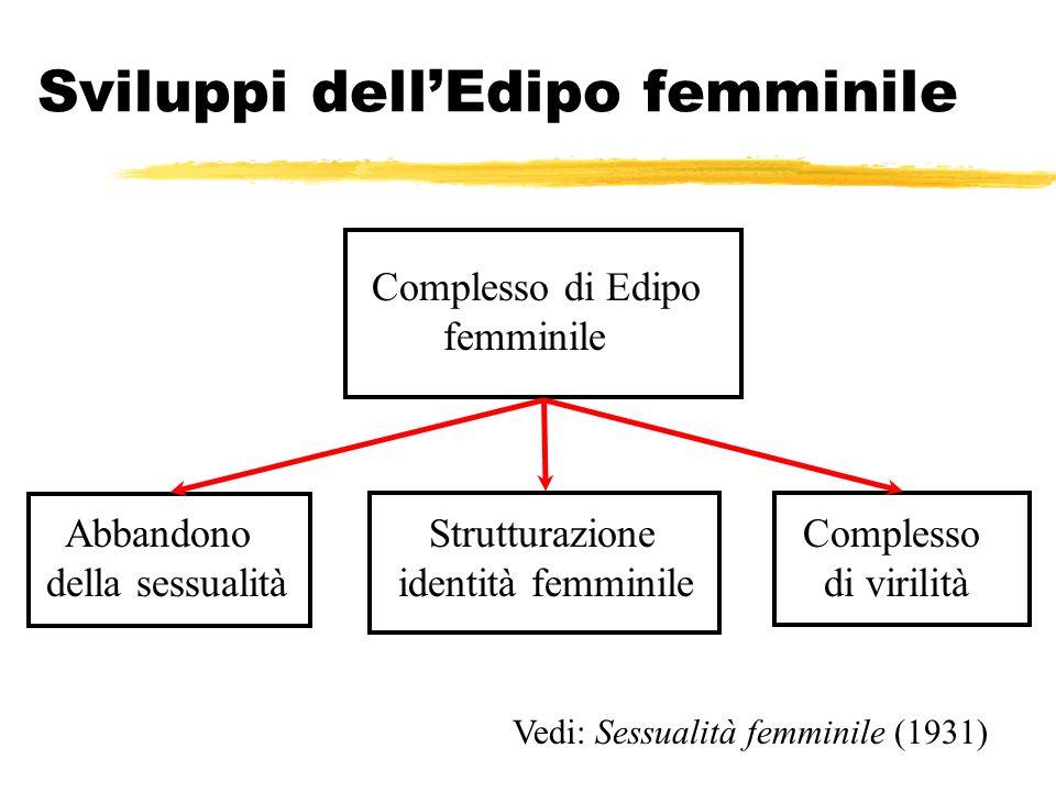 Sviluppi dellEdipo femminile Complesso di Edipo femminile Abbandono della sessualità Strutturazione identità femminile Complesso di virilità Vedi: Ses