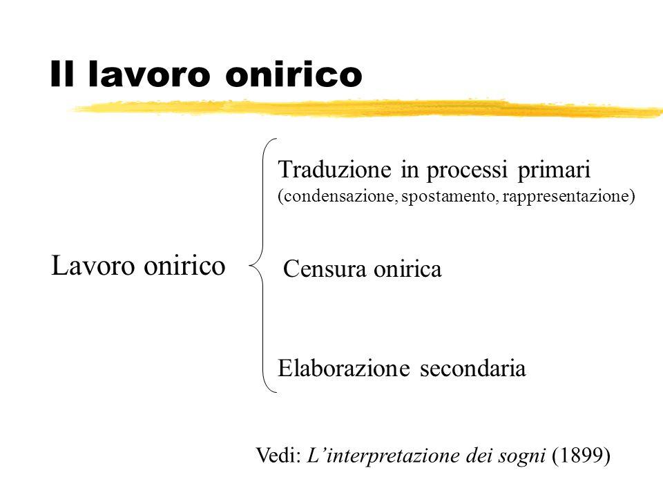 Il lavoro onirico Lavoro onirico Traduzione in processi primari (condensazione, spostamento, rappresentazione) Censura onirica Elaborazione secondaria