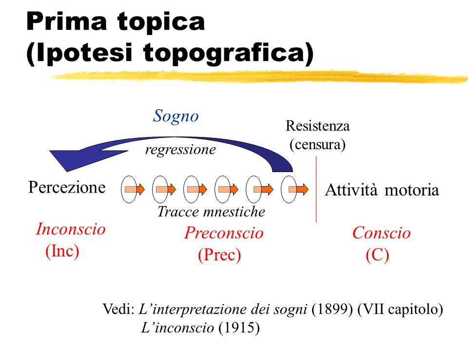 Prima topica (Ipotesi topografica) Vedi: Linterpretazione dei sogni (1899) (VII capitolo) Linconscio (1915) Percezione Attività motoria Inconscio (Inc