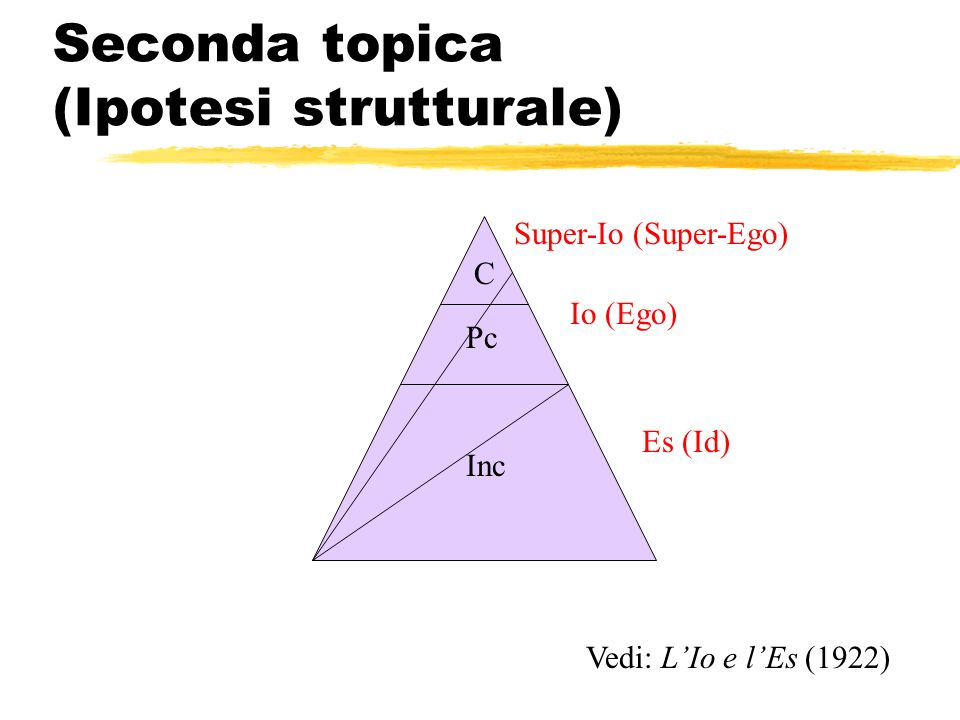 Seconda topica (Ipotesi strutturale) Vedi: LIo e lEs (1922) C Pc Inc Super-Io (Super-Ego) Io (Ego) Es (Id)