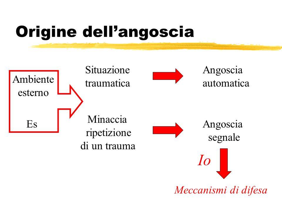 Origine dellangoscia Situazione traumatica Angoscia automatica Minaccia ripetizione di un trauma Angoscia segnale Meccanismi di difesa Ambiente estern