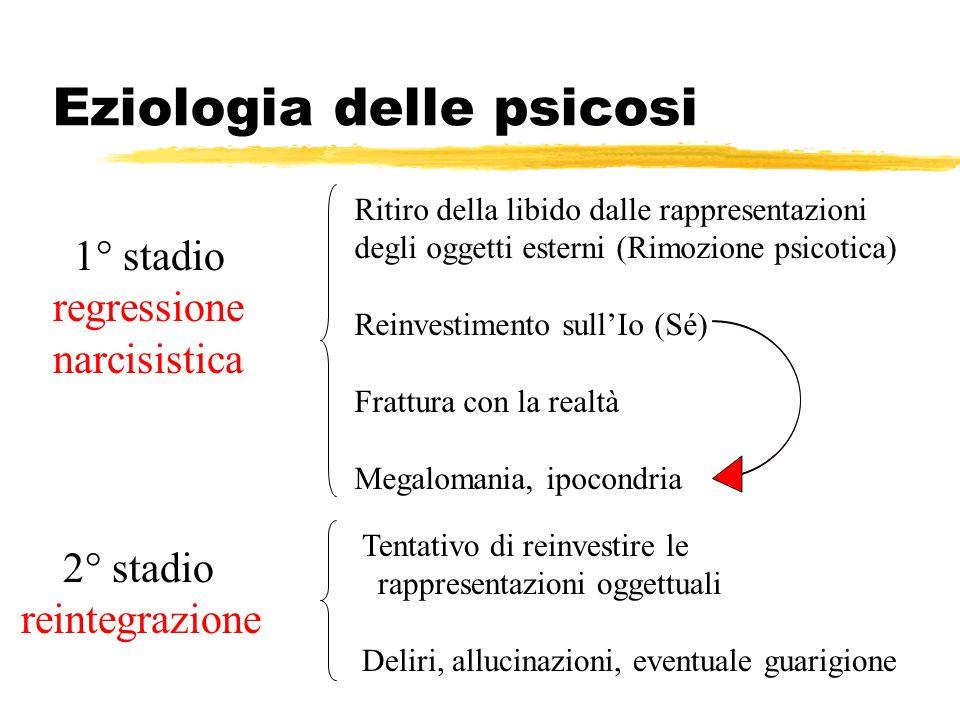 Eziologia delle psicosi 1° stadio regressione narcisistica 2° stadio reintegrazione Ritiro della libido dalle rappresentazioni degli oggetti esterni (