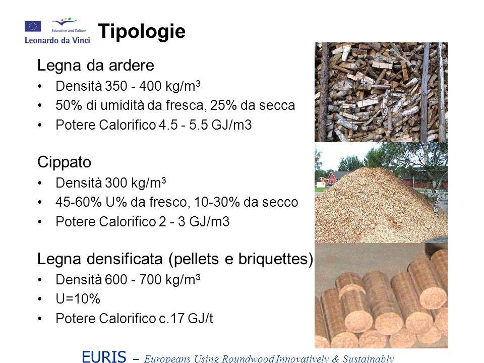 Legna da ardere Densità 350 - 400 kg/m 3 50% di umidità da fresca, 25% da secca Potere Calorifico 4.5 - 5.5 GJ/m3 Cippato Densità 300 kg/m 3 45-60% U% da fresco, 10-30% da secco Potere Calorifico 2 - 3 GJ/m3 Legna densificata (pellets e briquettes) Densità 600 - 700 kg/m 3 U=10% Potere Calorifico c.17 GJ/t EURIS – Europeans Using Roundwood Innovatively & Sustainably Tipologie