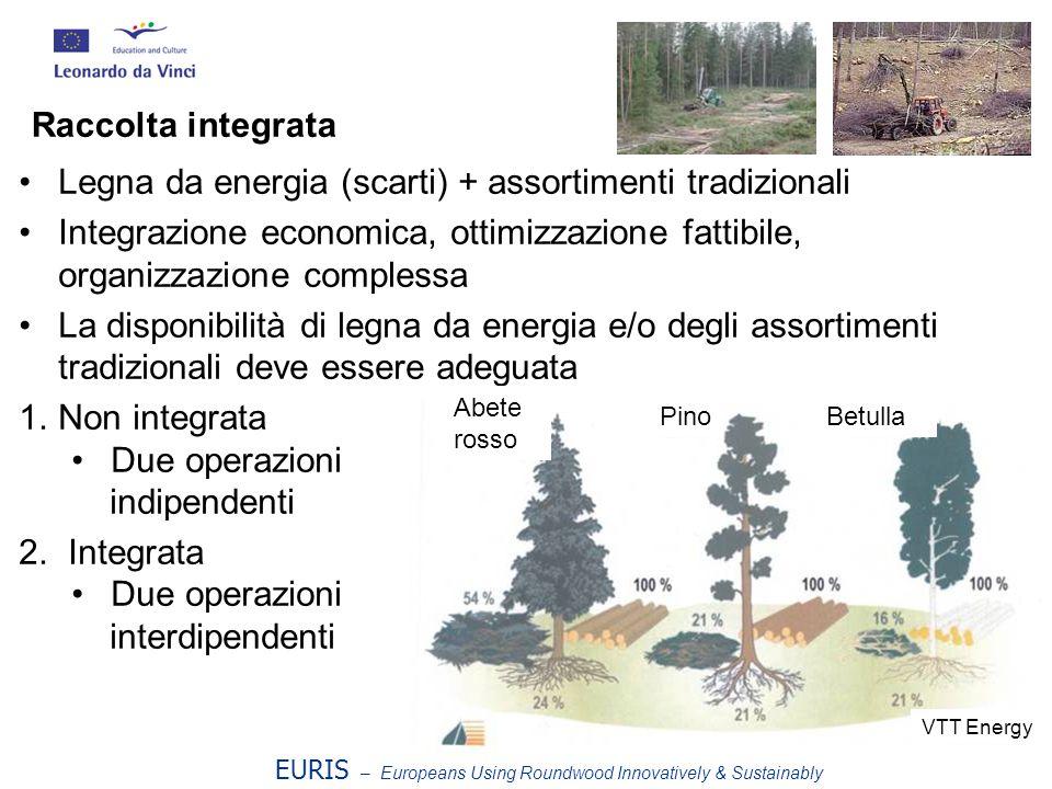 Legna da energia (scarti) + assortimenti tradizionali Integrazione economica, ottimizzazione fattibile, organizzazione complessa La disponibilità di legna da energia e/o degli assortimenti tradizionali deve essere adeguata 1.Non integrata Due operazioni indipendenti 2.