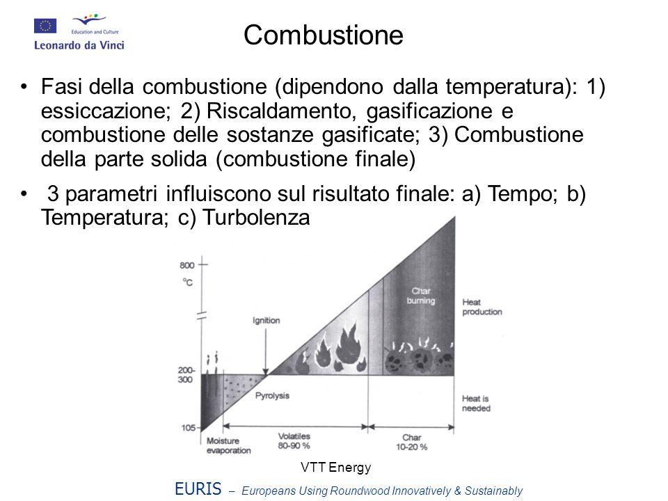 Combustione Fasi della combustione (dipendono dalla temperatura): 1) essiccazione; 2) Riscaldamento, gasificazione e combustione delle sostanze gasificate; 3) Combustione della parte solida (combustione finale) 3 parametri influiscono sul risultato finale: a) Tempo; b) Temperatura; c) Turbolenza VTT Energy