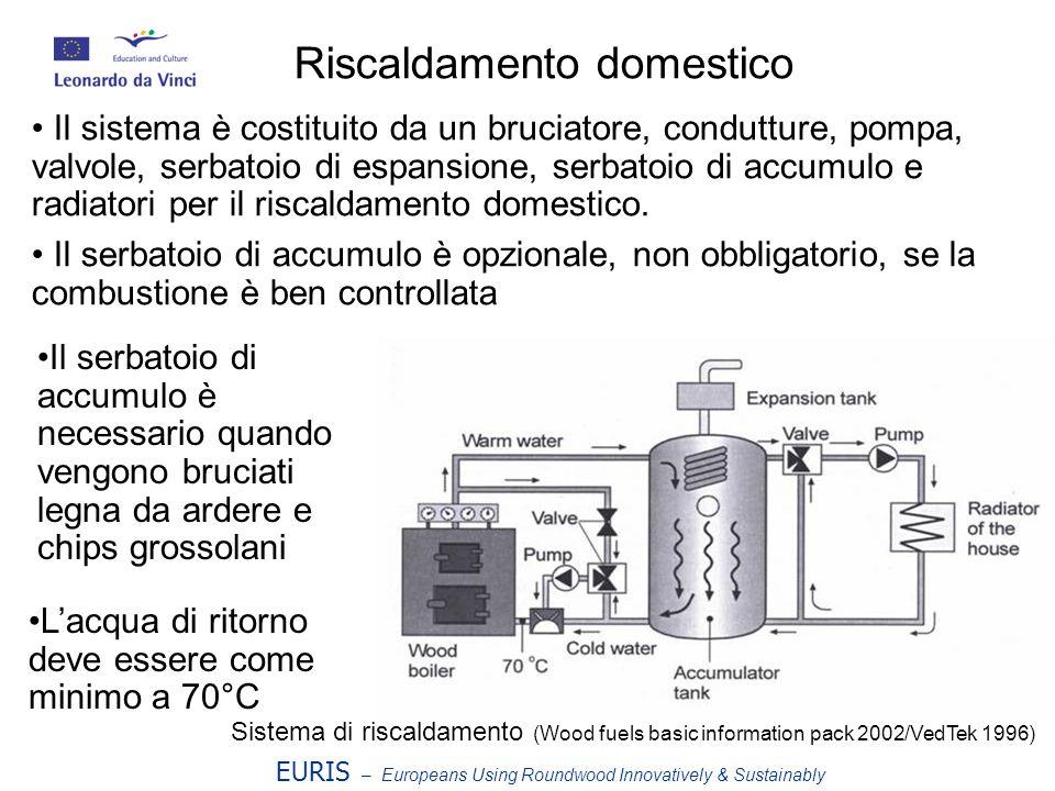 EURIS – Europeans Using Roundwood Innovatively & Sustainably Sistema di riscaldamento (Wood fuels basic information pack 2002/VedTek 1996) Riscaldamento domestico Il sistema è costituito da un bruciatore, condutture, pompa, valvole, serbatoio di espansione, serbatoio di accumulo e radiatori per il riscaldamento domestico.