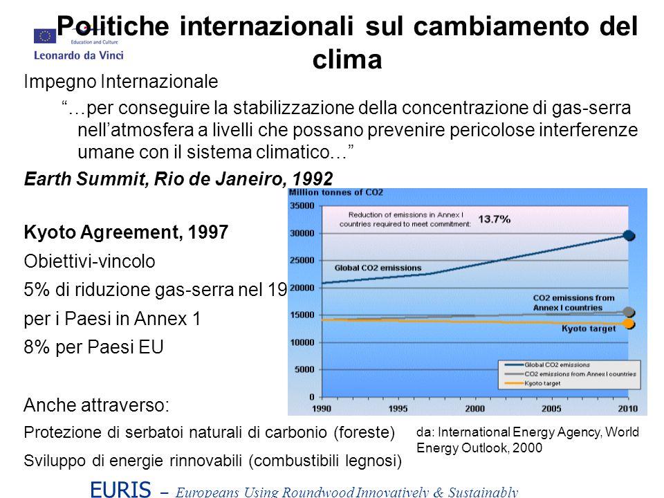 EURIS – Europeans Using Roundwood Innovatively & Sustainably Impegno Internazionale …per conseguire la stabilizzazione della concentrazione di gas-serra nellatmosfera a livelli che possano prevenire pericolose interferenze umane con il sistema climatico… Earth Summit, Rio de Janeiro, 1992 Kyoto Agreement, 1997 Obiettivi-vincolo 5% di riduzione gas-serra nel 1990 per i Paesi in Annex 1 8% per Paesi EU Anche attraverso: Protezione di serbatoi naturali di carbonio (foreste) Sviluppo di energie rinnovabili (combustibili legnosi) Politiche internazionali sul cambiamento del clima da: International Energy Agency, World Energy Outlook, 2000