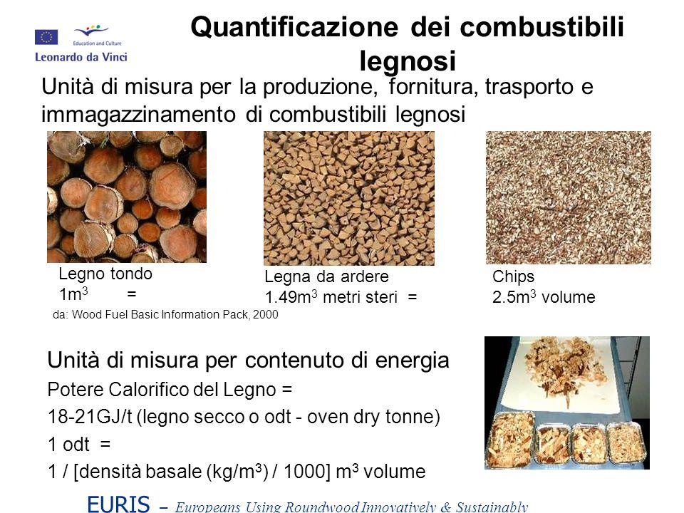 EURIS – Europeans Using Roundwood Innovatively & Sustainably Unità di misura per contenuto di energia Potere Calorifico del Legno = 18-21GJ/t (legno secco o odt - oven dry tonne) 1 odt = 1 / [densità basale (kg/m 3 ) / 1000] m 3 volume Quantificazione dei combustibili legnosi Unità di misura per la produzione, fornitura, trasporto e immagazzinamento di combustibili legnosi Legno tondo 1m 3 = Legna da ardere 1.49m 3 metri steri = Chips 2.5m 3 volume da: Wood Fuel Basic Information Pack, 2000