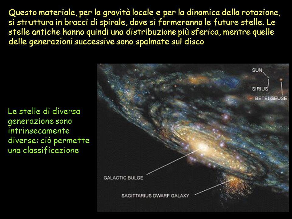Questo materiale, per la gravità locale e per la dinamica della rotazione, si struttura in bracci di spirale, dove si formeranno le future stelle. Le