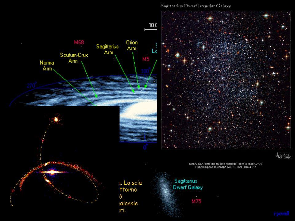 La galassia nana del Sagittario, qui a destra. La scia di materiale strappato lungo la sua orbita attorno alla nostra galassia indica che in futuro sa