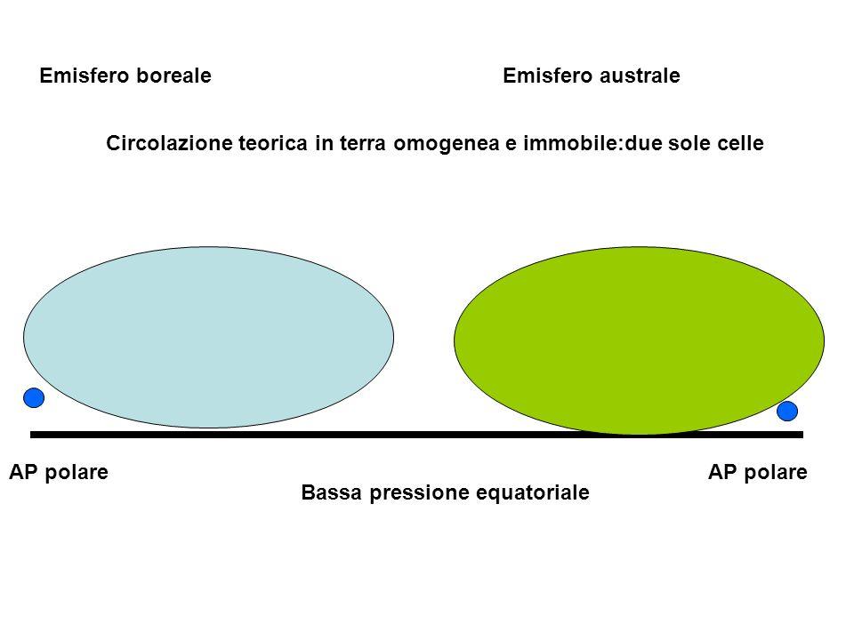 Bassa pressione equatoriale AP polare Emisfero borealeEmisfero australe Circolazione teorica in terra omogenea e immobile:due sole celle
