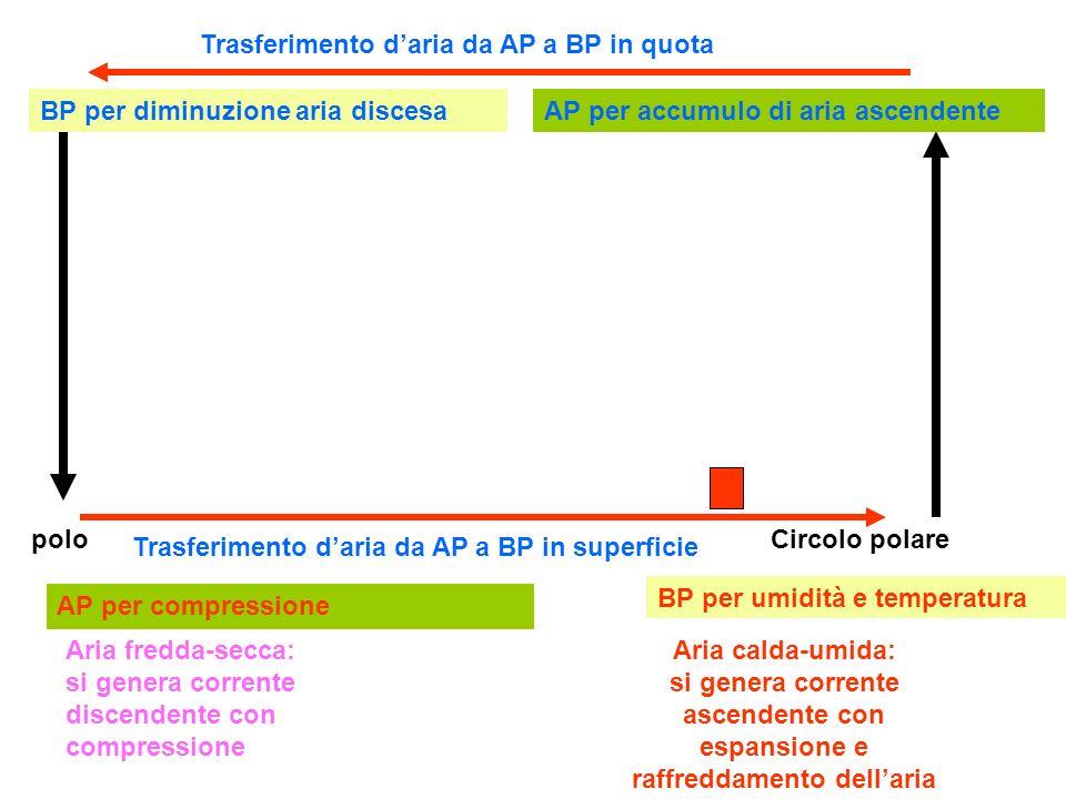 Aria calda-umida: si genera corrente ascendente con espansione e raffreddamento dellaria Aria fredda-secca: si genera corrente discendente con compres
