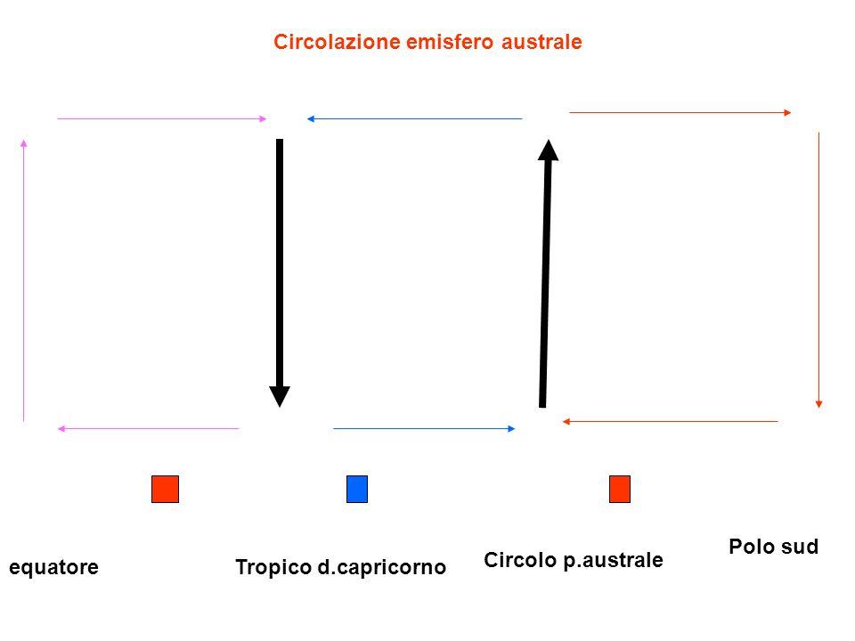 Circolazione emisfero australe equatore Polo sud Circolo p.australe Tropico d.capricorno