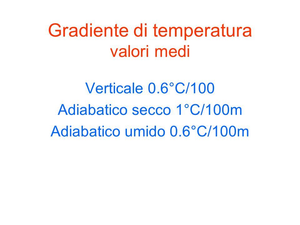 0m 2000m 1000m 20° 14° 8° Nellaria stabile la temperatura decresce di 0.6°C/100m 20° 10° 0° aria secca ascendente si espande e raffredda adiabaticamente 1°C/100 20° 14° 8° aria umida ascendente si espande-raffredda adiabaticamente 0.6°C/100