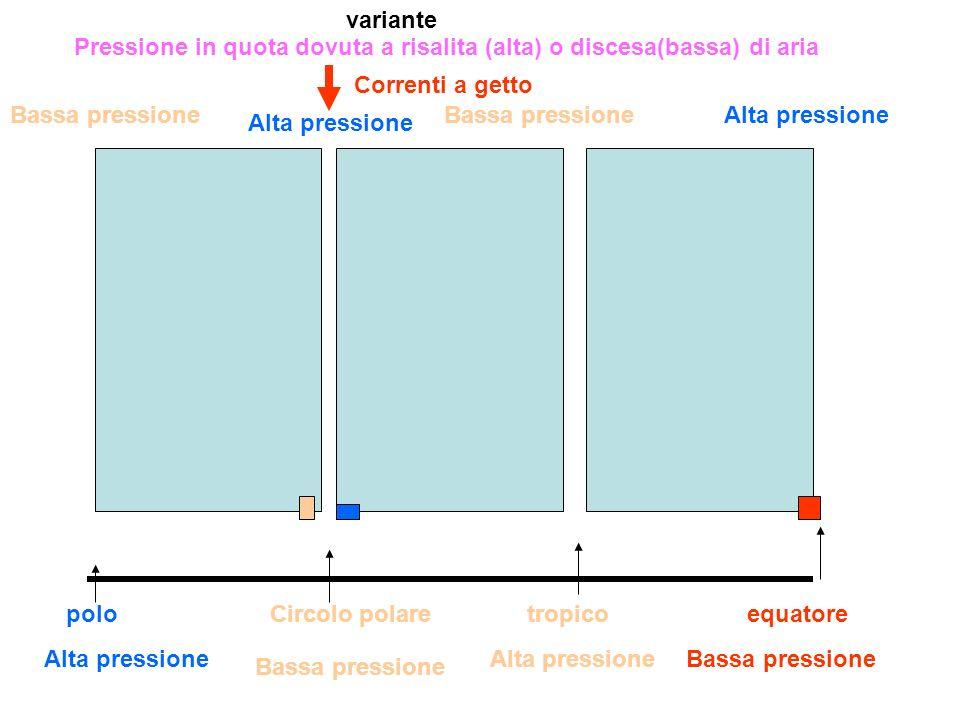 equatoretropicoCircolo polarepolo Alta pressione Bassa pressione Alta pressioneBassa pressione Alta pressioneBassa pressione Alta pressione Bassa pres