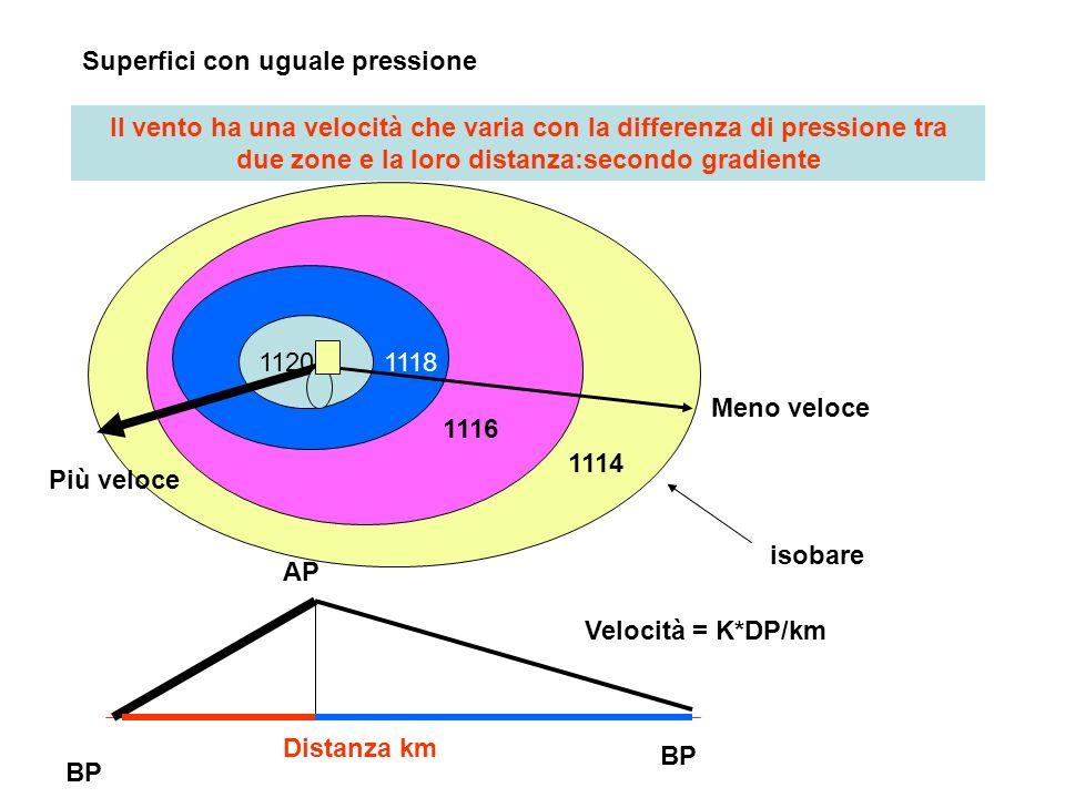 Superfici con uguale pressione 11201118 1116 1114 Distanza km Il vento ha una velocità che varia con la differenza di pressione tra due zone e la loro