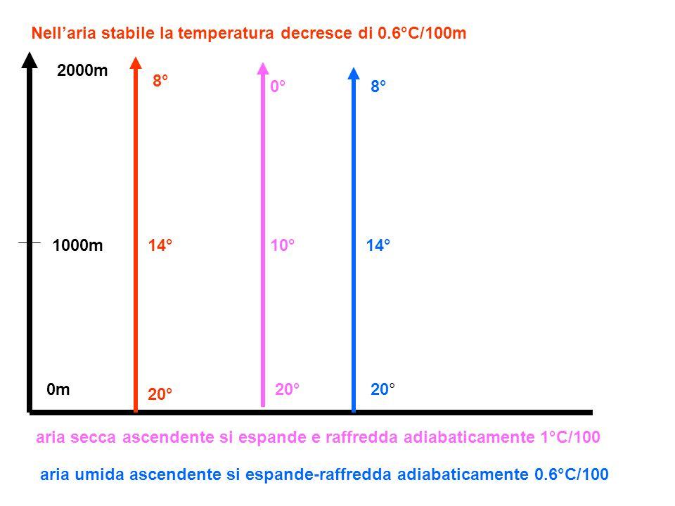 BP AP Livello iniziale 0 1000m 2000m Temperatura massa aria ascendente°C20° 10°10° 6° 16° 26° Una massa daria ascendente si espande e la temperatura diminuisce di 1°C/100m oppure di 0.6°C/100 se umida (perché libera il calore di condensazione) Una massa daria secca discendente si comprime e si riscalda di 1°C/100m Massa ascendente da 0m a 1000m (passa da 20°C a 10°C) inizia la condensazione:passa da 1000m a 2000m e da 10°C a 6°C Massa secca discendente da 2000M a 0m passa da 6°C a 26°C -1°C/100m -0.6°C/100m +1°C/100m