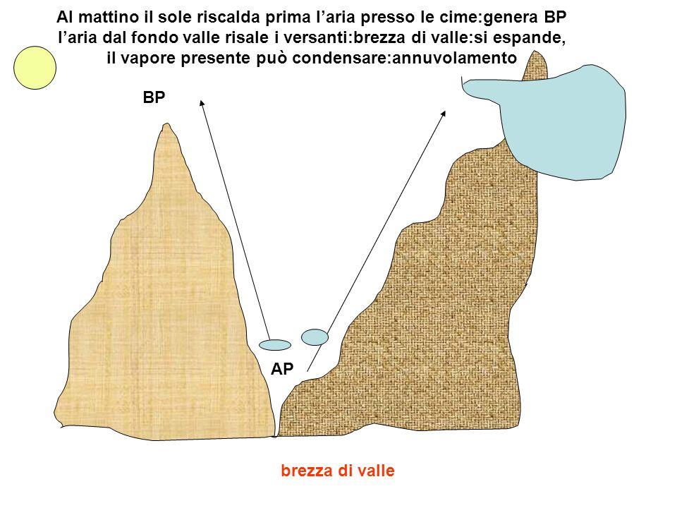 brezza di valle Al mattino il sole riscalda prima laria presso le cime:genera BP laria dal fondo valle risale i versanti:brezza di valle:si espande, i