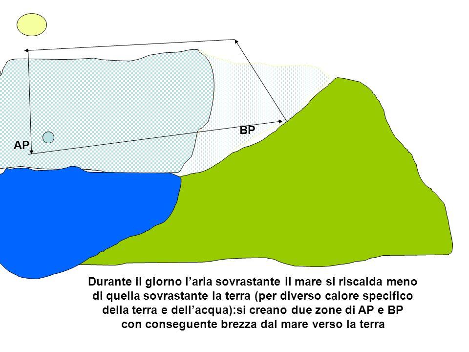 AP BP Durante il giorno laria sovrastante il mare si riscalda meno di quella sovrastante la terra (per diverso calore specifico della terra e dellacqu