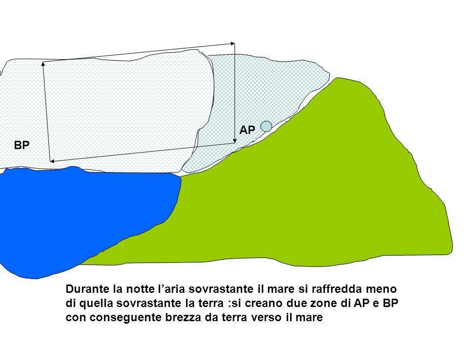 BP AP Durante la notte laria sovrastante il mare si raffredda meno di quella sovrastante la terra :si creano due zone di AP e BP con conseguente brezz