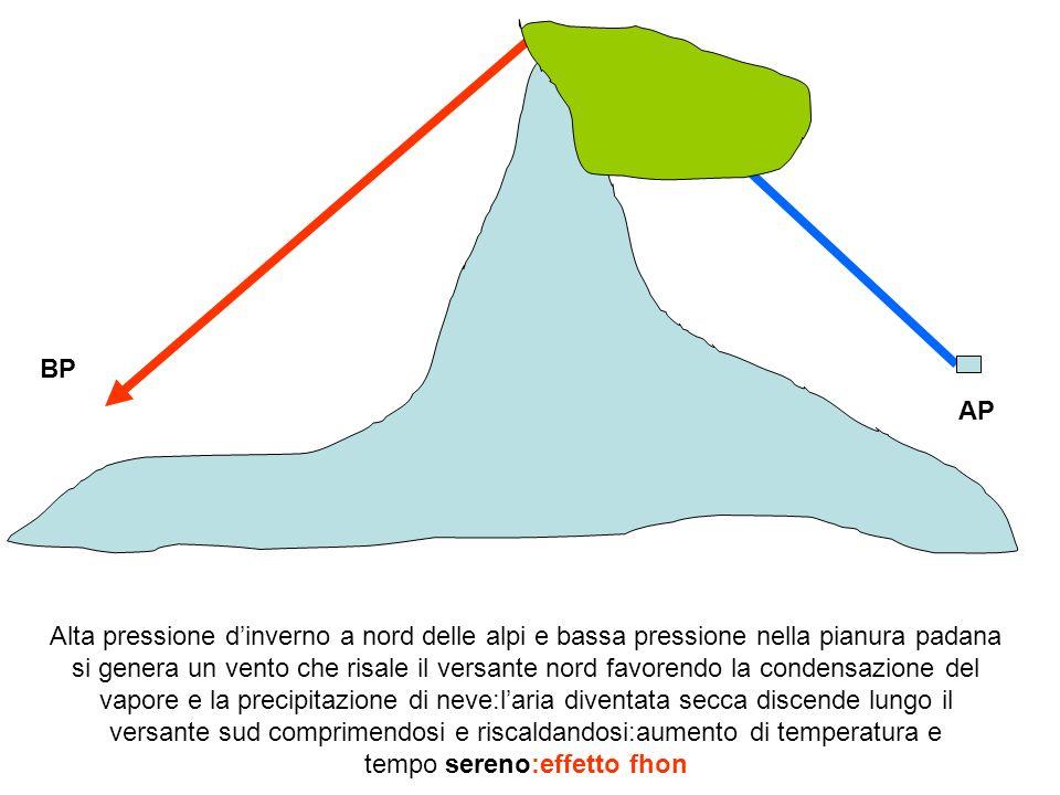 BP AP Alta pressione dinverno a nord delle alpi e bassa pressione nella pianura padana si genera un vento che risale il versante nord favorendo la con