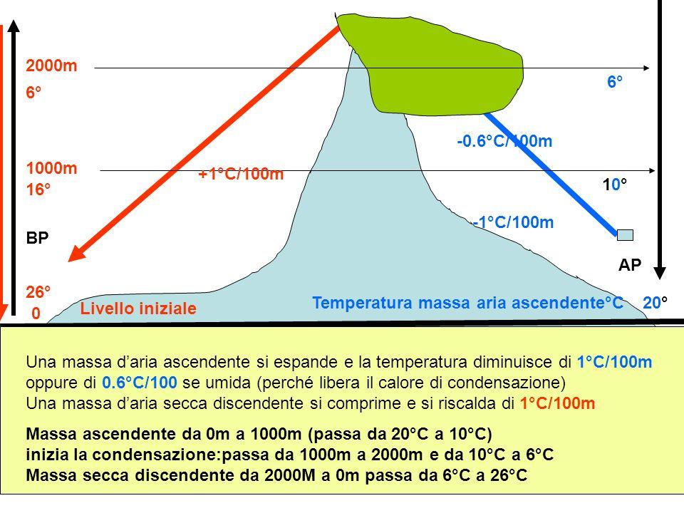 BP AP Livello iniziale 0 1000m 2000m Temperatura massa aria ascendente°C20° 10°10° 6° 16° 26° Una massa daria ascendente si espande e la temperatura d
