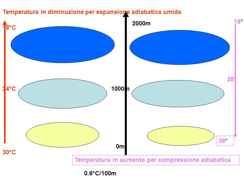 Temperatura in aumento per compressione adiabatica Temperatura in diminuzione per espansione adiabatica umida 0m 2000m 1000m 30°C 24°C 18°C 0.6°C/100m