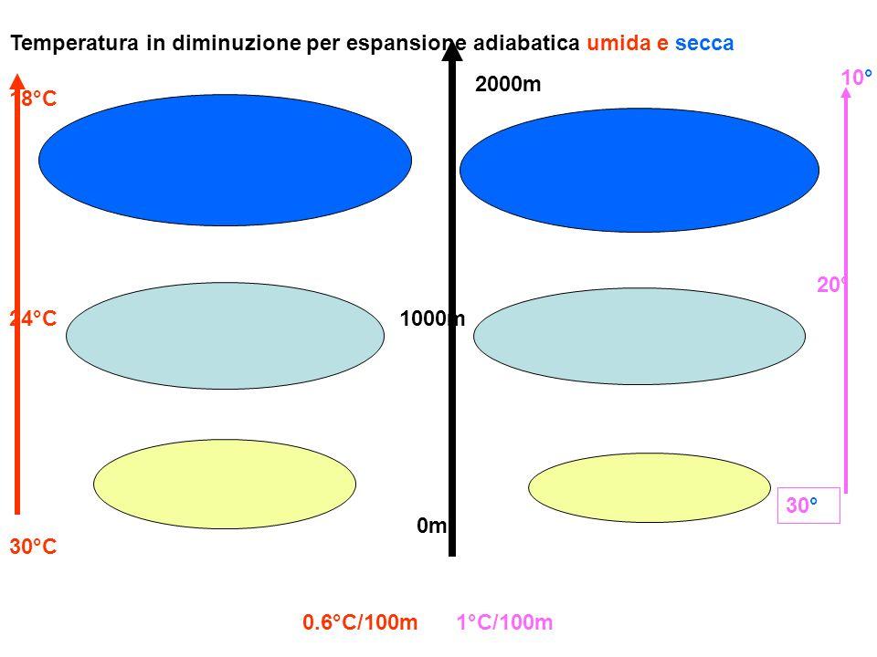 Temperatura in diminuzione per espansione adiabatica umida e secca 0m 2000m 1000m 30°C 24°C 18°C 0.6°C/100m 1°C/100m 10° 20° 30°