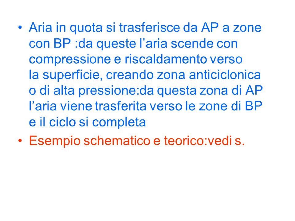 Aria calda-umida: si genera corrente ascendente con espansione e raffreddamento dellaria Aria fredda-secca: si genera corrente discendente con compressione e riscaldamento dellaria Trasferimento daria da AP a BP in quota Trasferimento daria da AP a BP in superficie AP per accumulo di aria ascendenteBP per diminuzione aria discesa BP per umidità e temperatura AP per compressione e temperatura