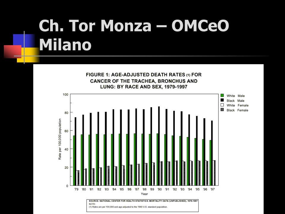 Incidenza (e mortalità ) del cancro del polmone Secondo i dati dellOrganizzazione Mondiale della Sanità (OMS) relativi allanno 1980.