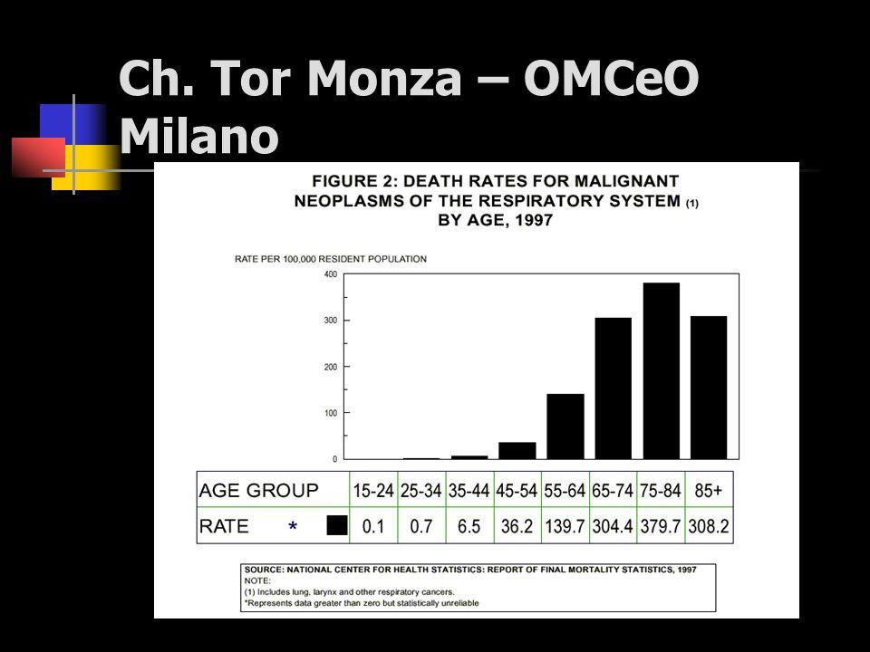 Predisposizione genetica Già negli anni 60, studi epidemiologici avevano dimostrato una maggiore incidenza di tumori polmonari in alcune famiglie, indipendentemente dall esposizione a fattori di rischio ambientale e personale.